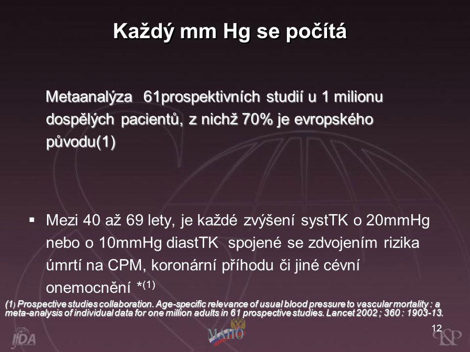 Každý mm Hg se počítá Metaanalýza 61prospektivních studií u 1 milionu dospělých pacientů, z nichž 70% je evropského původu(1)