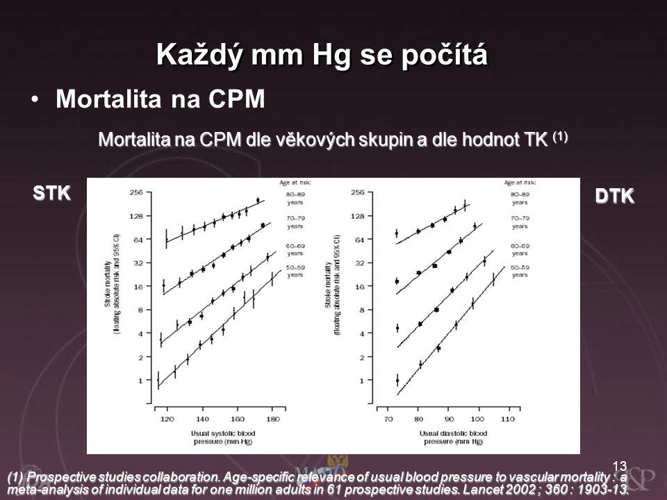 Mortalita na CPM dle věkových skupin a dle hodnot TK (1)