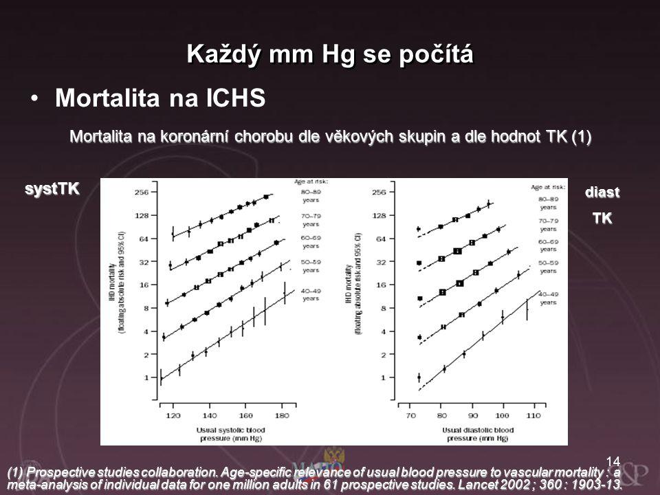 Mortalita na koronární chorobu dle věkových skupin a dle hodnot TK (1)