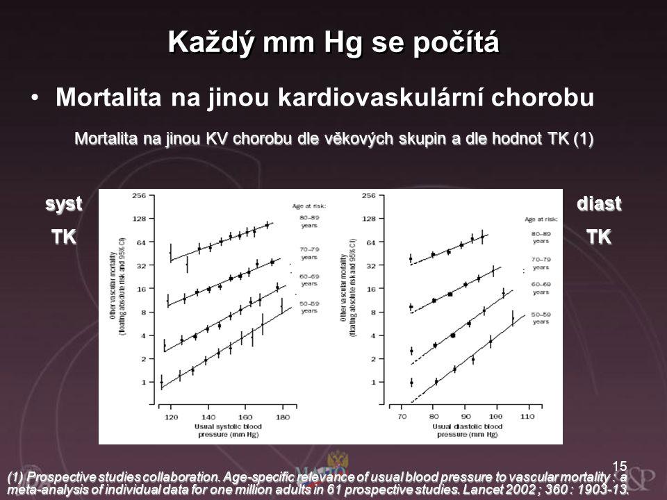 Mortalita na jinou KV chorobu dle věkových skupin a dle hodnot TK (1)