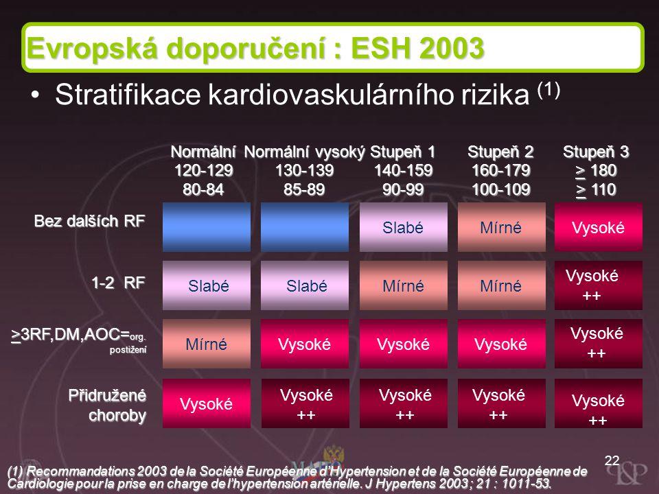 Evropská doporučení : ESH 2003