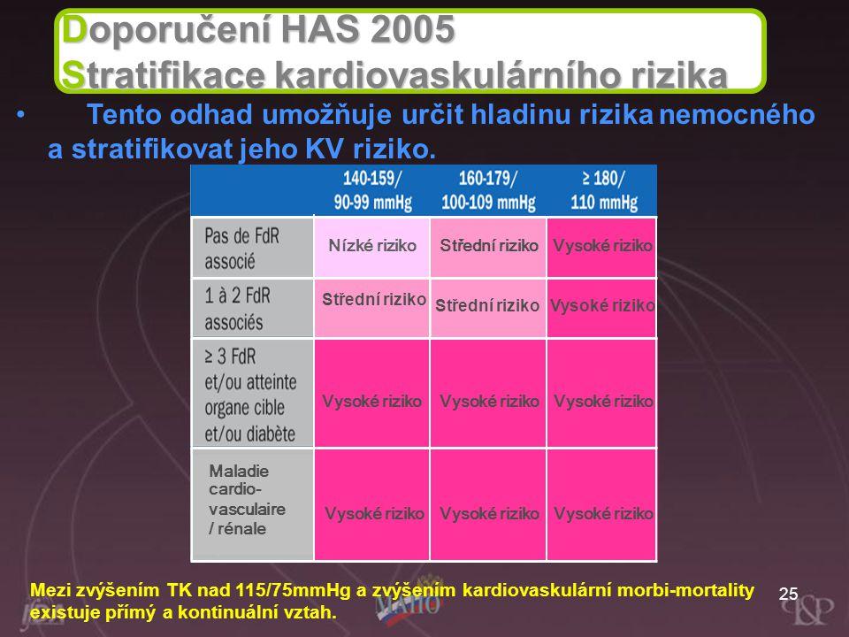 Stratifikace kardiovaskulárního rizika