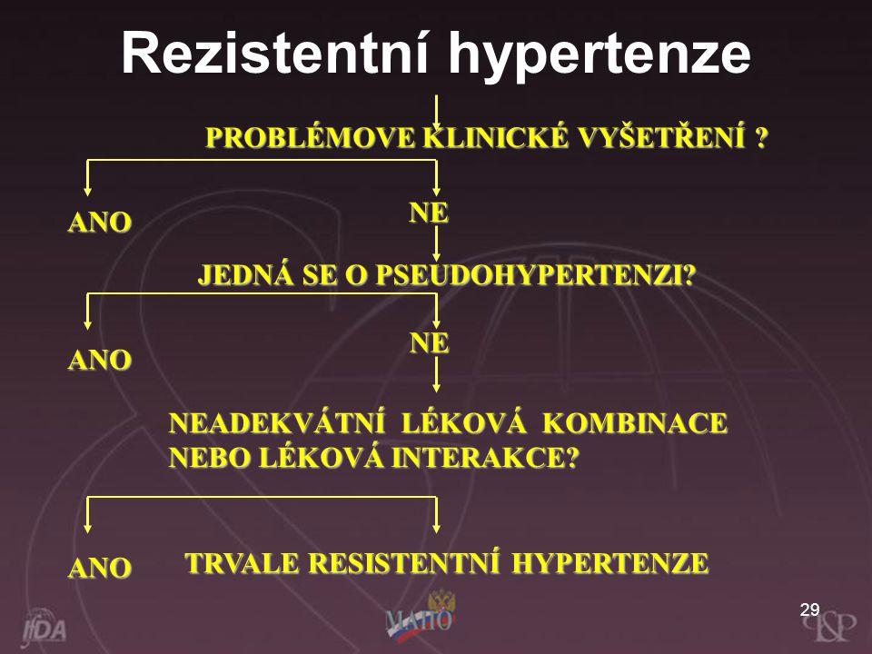 Rezistentní hypertenze