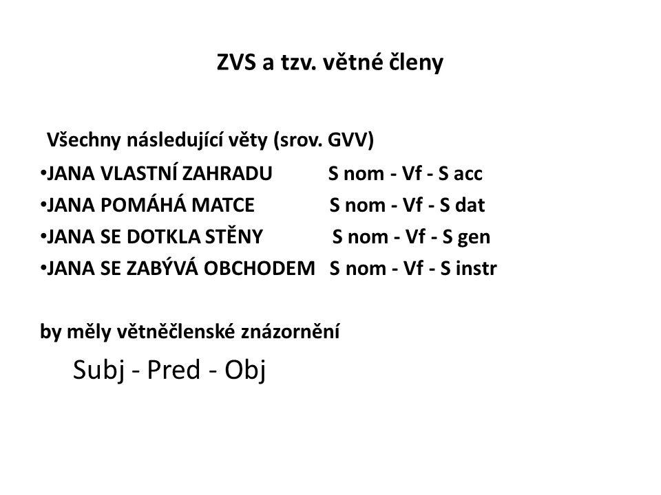 Všechny následující věty (srov. GVV)