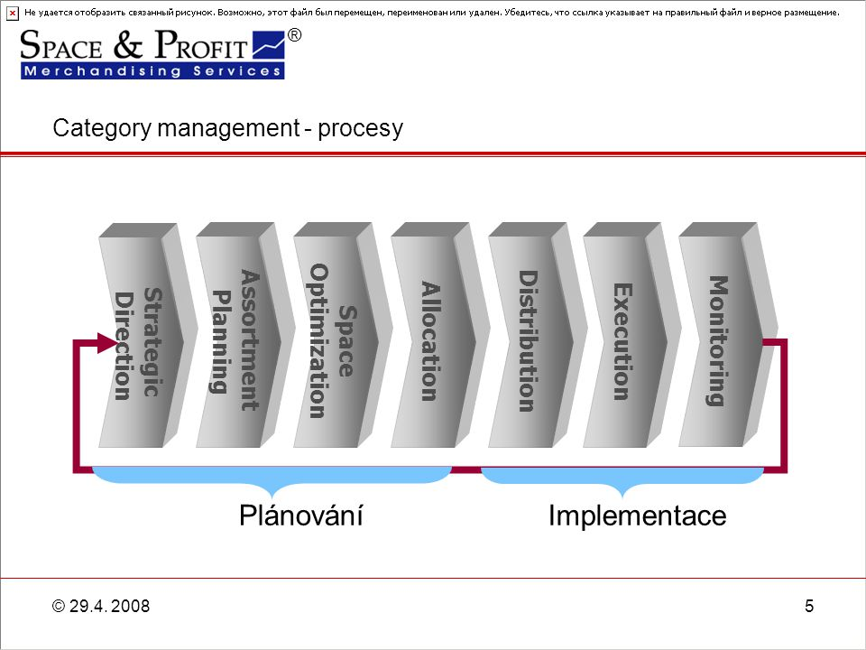 Category management - procesy