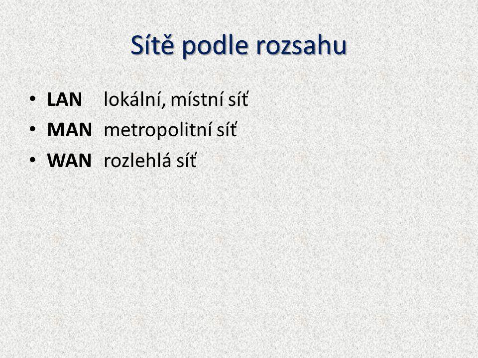 Sítě podle rozsahu LAN lokální, místní síť MAN metropolitní síť