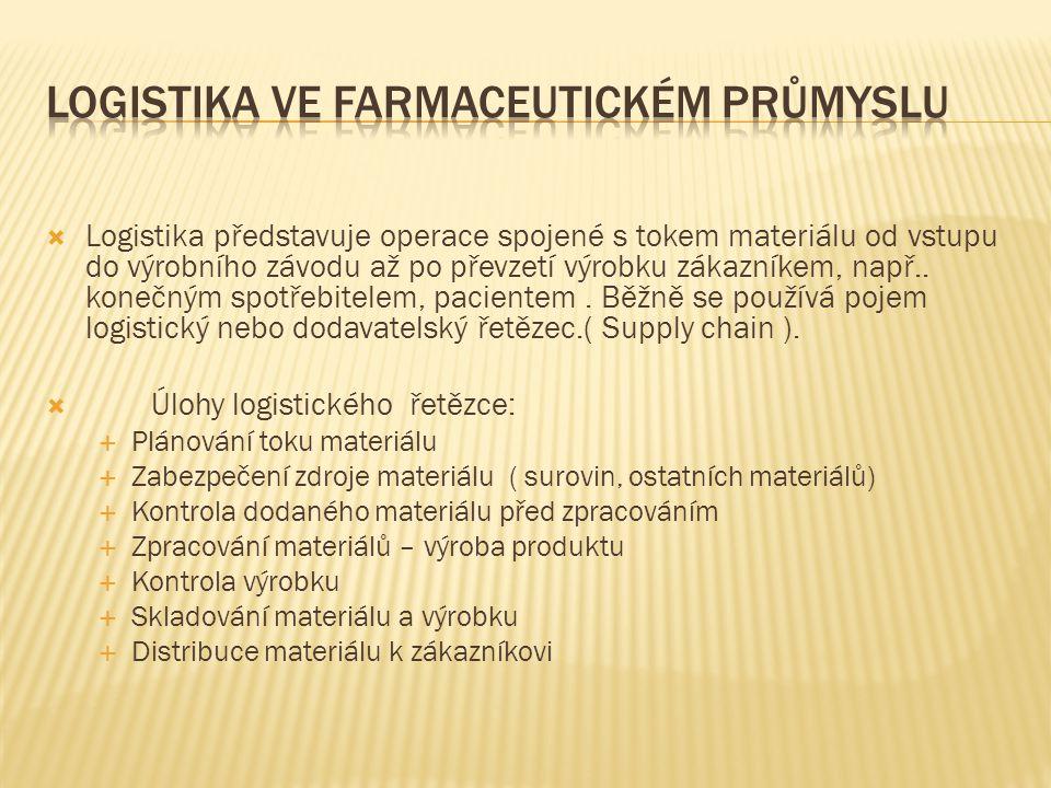 LOGISTIKA VE FARMACEUTICKÉM PRŮMYSLU