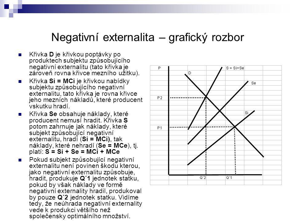 Negativní externalita – grafický rozbor