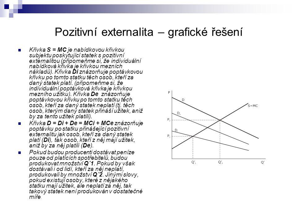 Pozitivní externalita – grafické řešení