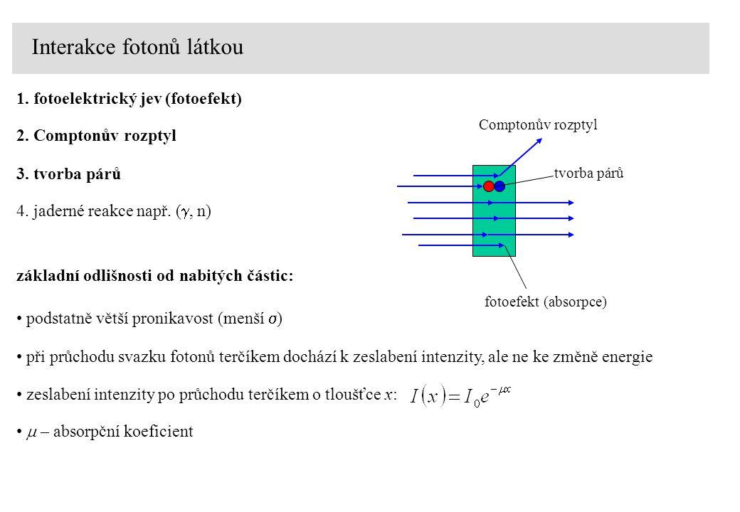 Interakce fotonů látkou