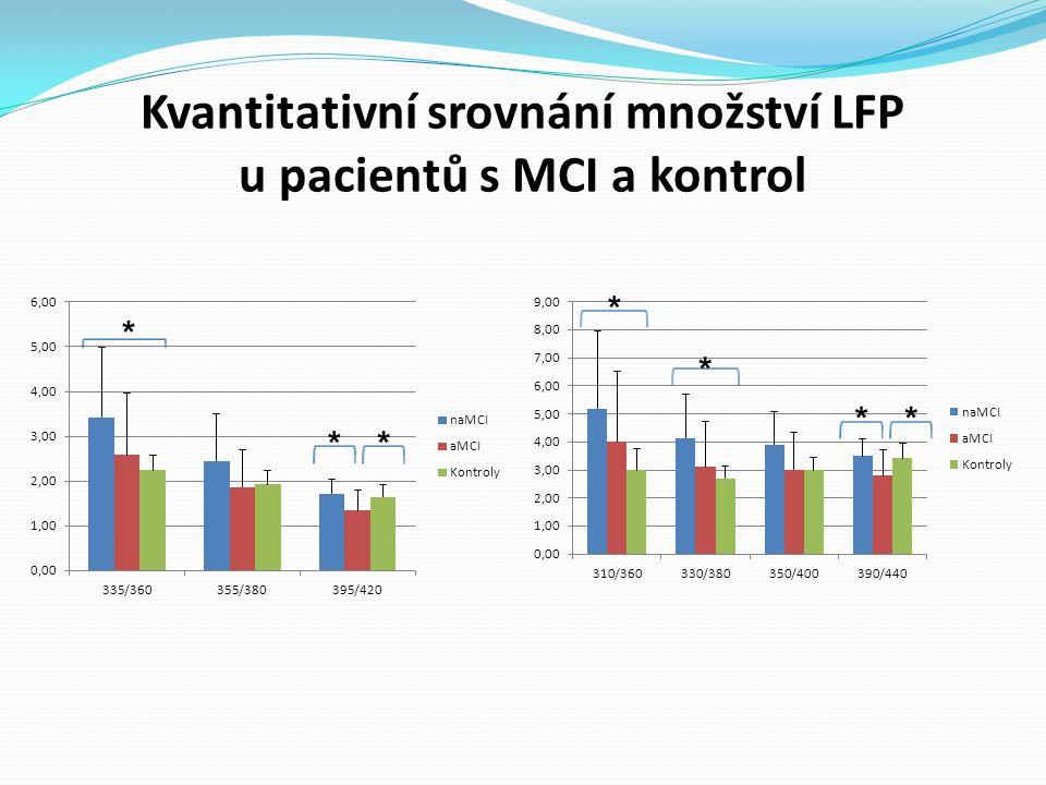 Kvantitativní srovnání množství LFP u pacientů s MCI a kontrol