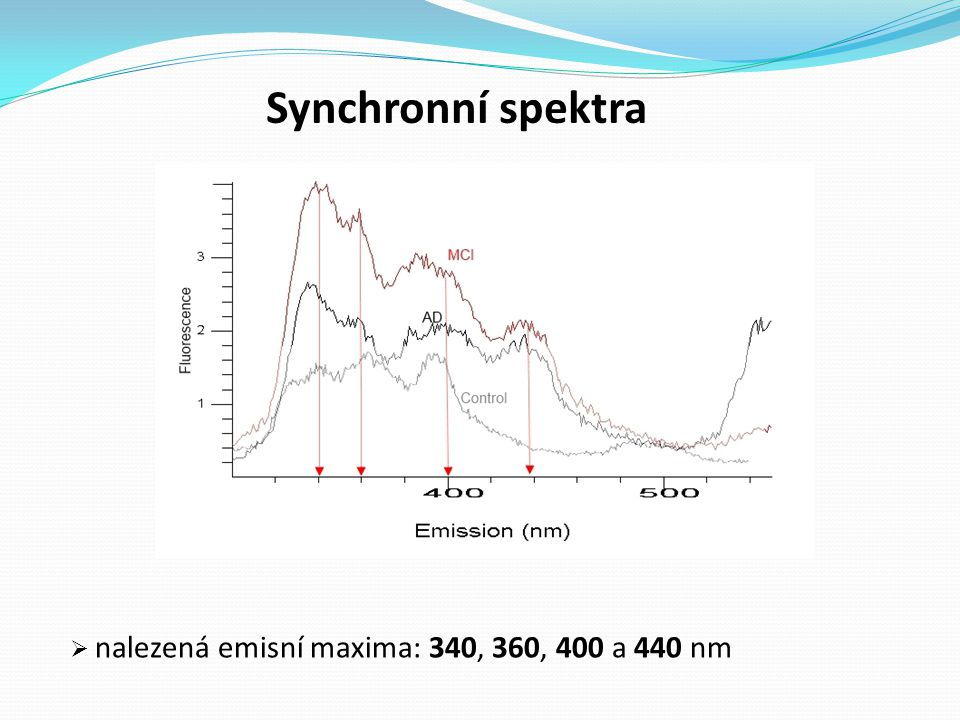 Synchronní spektra nalezená emisní maxima: 340, 360, 400 a 440 nm