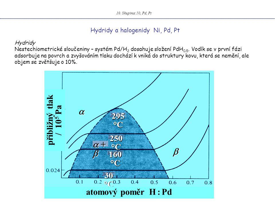   +   přibližný tlak / 105 Pa atomový poměr H : Pd 295 °C 250 °C