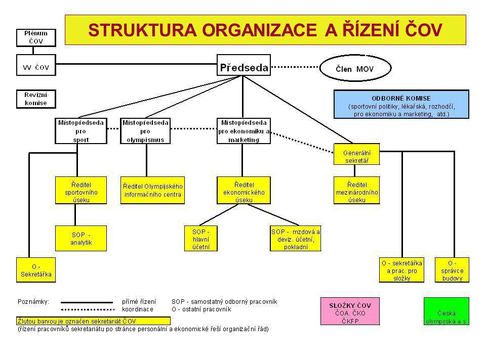 STRUKTURA ORGANIZACE A ŘÍZENÍ ČOV