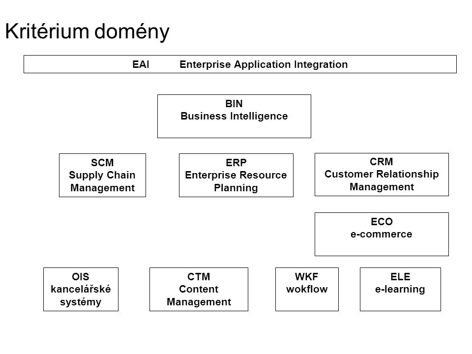 Kritérium domény EAI Enterprise Application Integration