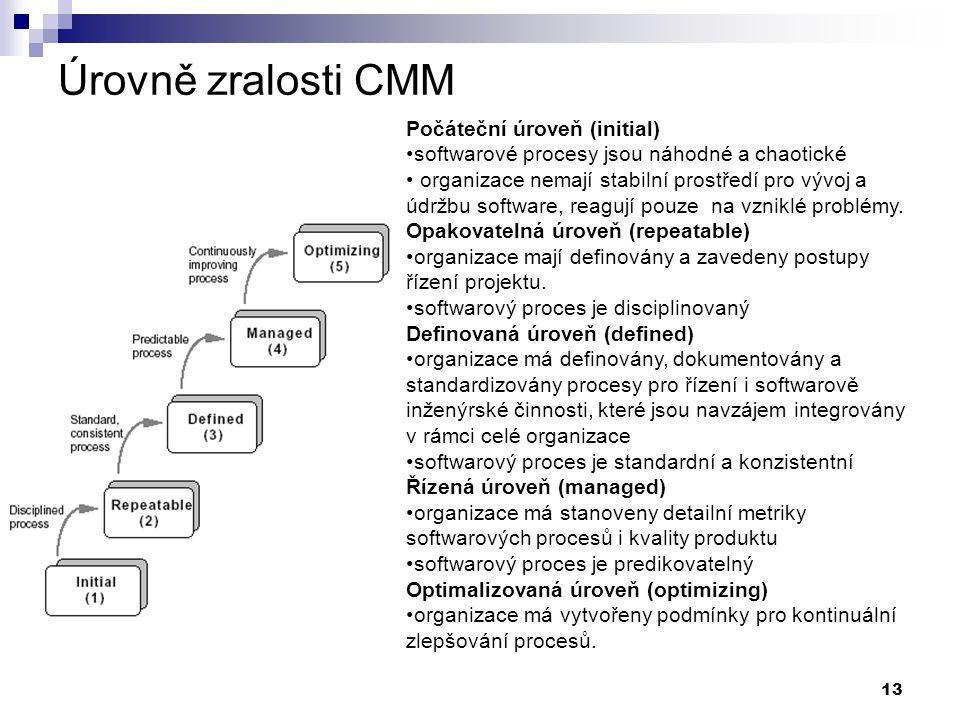 Úrovně zralosti CMM Počáteční úroveň (initial)