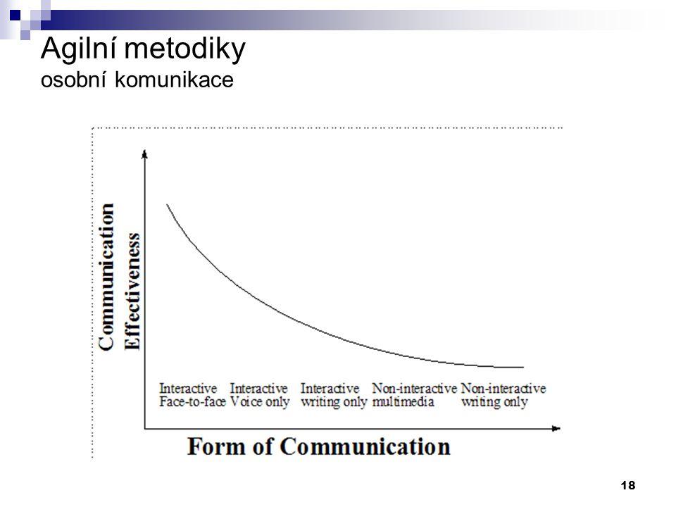 Agilní metodiky osobní komunikace