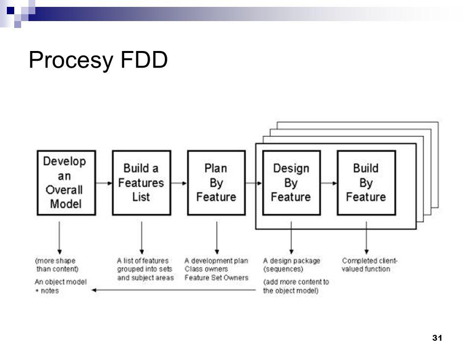 Procesy FDD