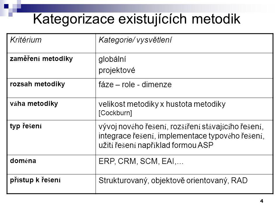 Kategorizace existujících metodik
