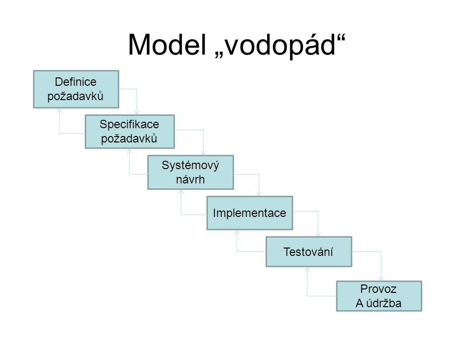 """Model """"vodopád Definice požadavků Specifikace požadavků Systémový"""