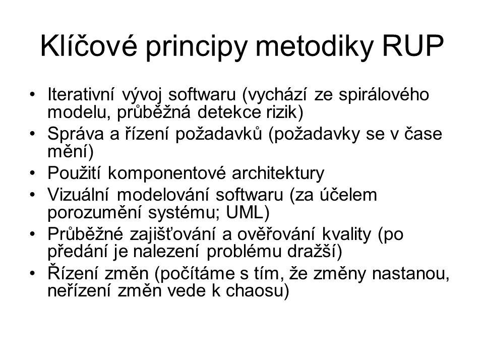 Klíčové principy metodiky RUP