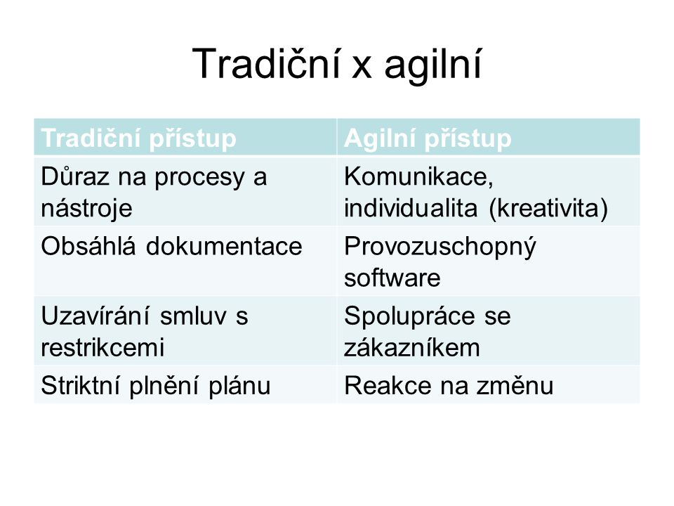 Tradiční x agilní Tradiční přístup Agilní přístup