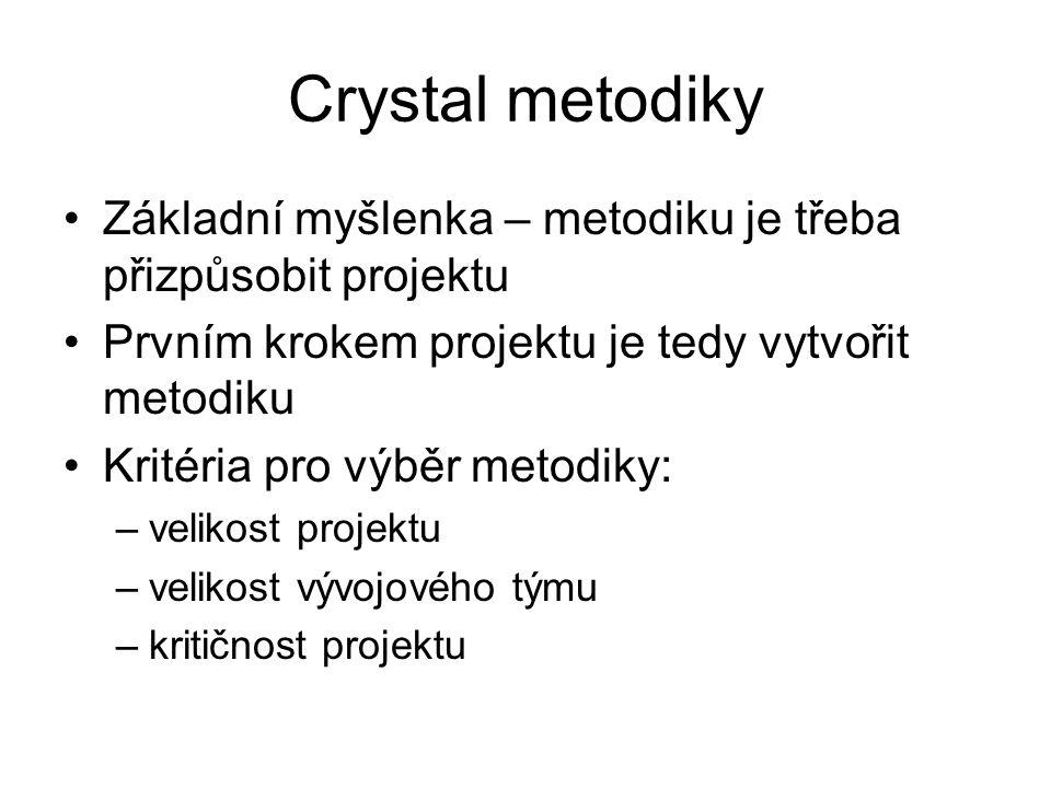 Crystal metodiky Základní myšlenka – metodiku je třeba přizpůsobit projektu. Prvním krokem projektu je tedy vytvořit metodiku.