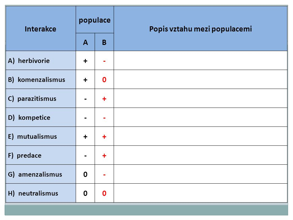 Popis vztahu mezi populacemi