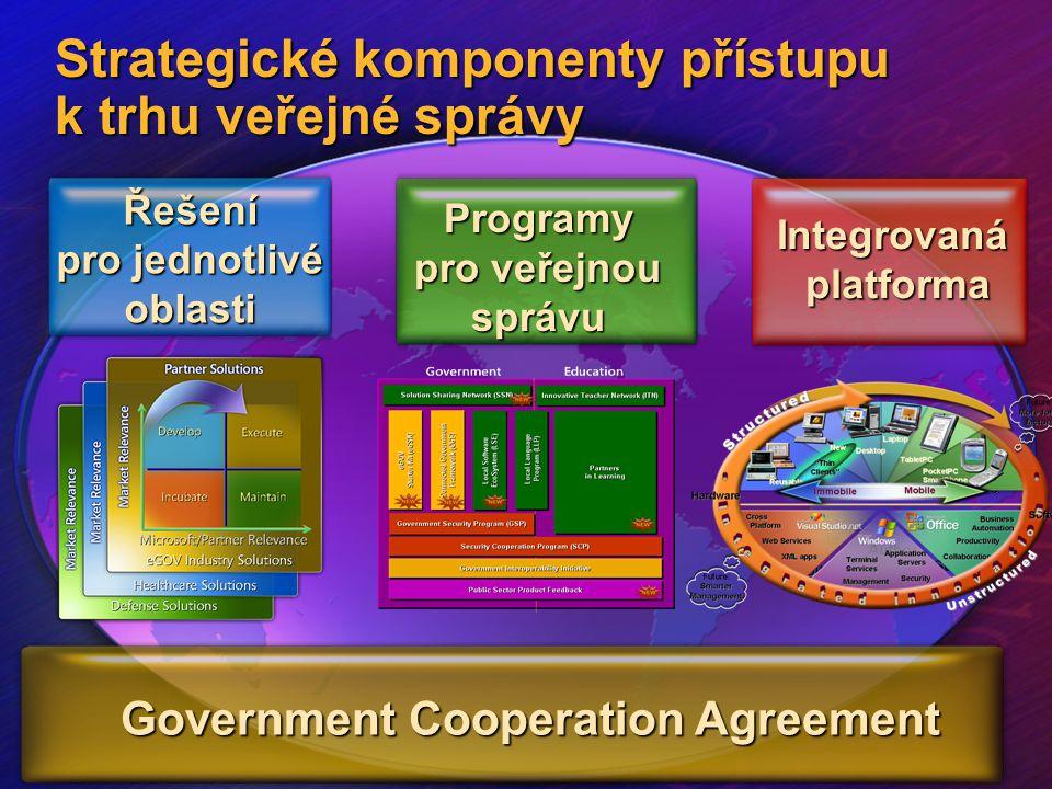 Strategické komponenty přístupu k trhu veřejné správy