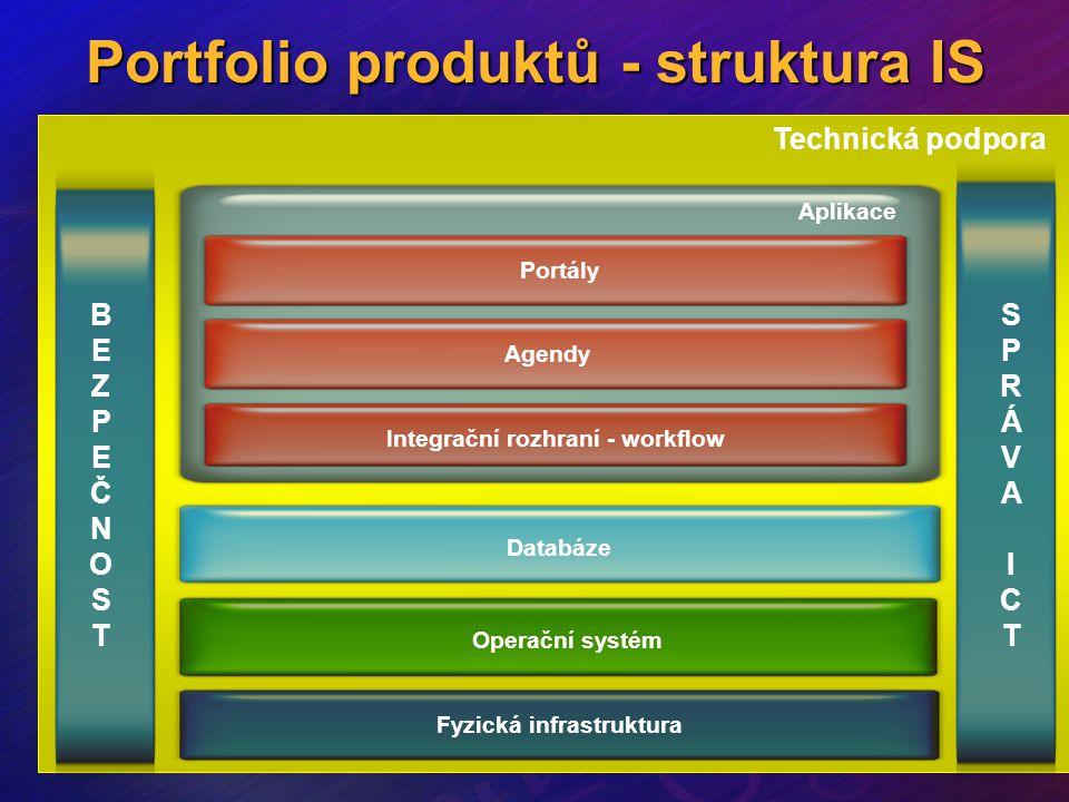 Portfolio produktů - struktura IS