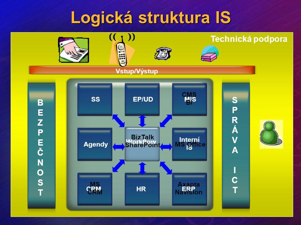 Logická struktura IS Technická podpora S B P E R Z Á P V A Č N I O C S
