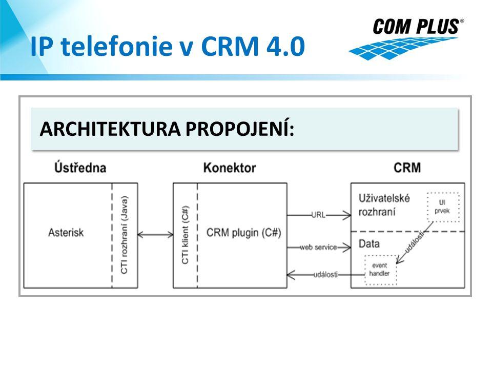 IP telefonie v CRM 4.0 ARCHITEKTURA PROPOJENÍ: