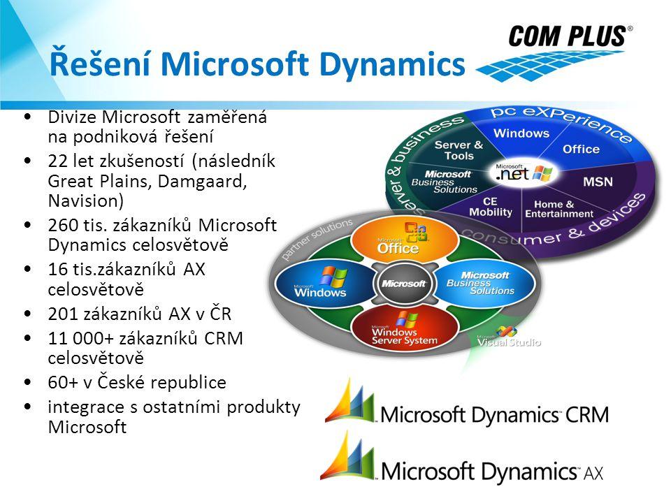 Řešení Microsoft Dynamics