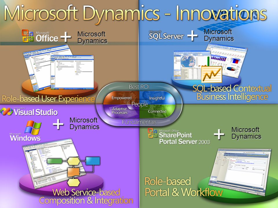 Microsoft Dynamics - Innovations