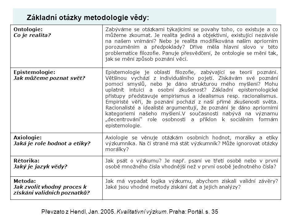 Základní otázky metodologie vědy: