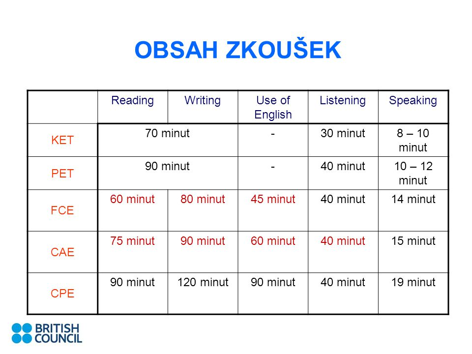 OBSAH ZKOUŠEK Reading Writing Use of English Listening Speaking KET