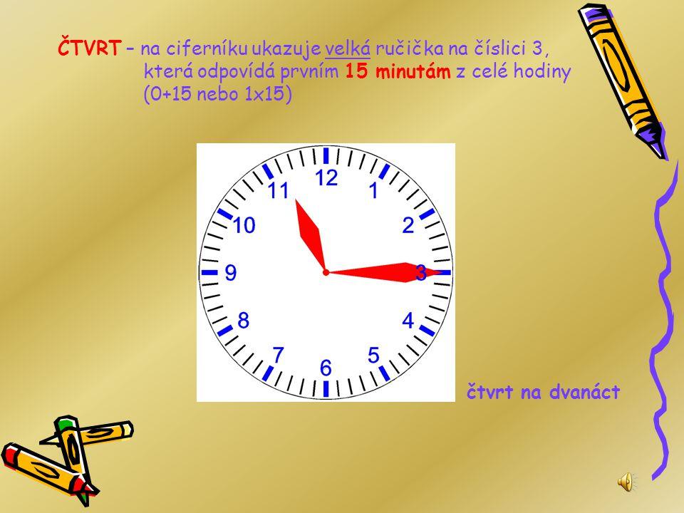 ČTVRT – na ciferníku ukazuje velká ručička na číslici 3, která odpovídá prvním 15 minutám z celé hodiny (0+15 nebo 1x15)