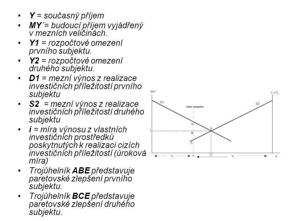 Y = současný příjem MY´= budoucí příjem vyjádřený v mezních veličinách. Y1 = rozpočtové omezení prvního subjektu.