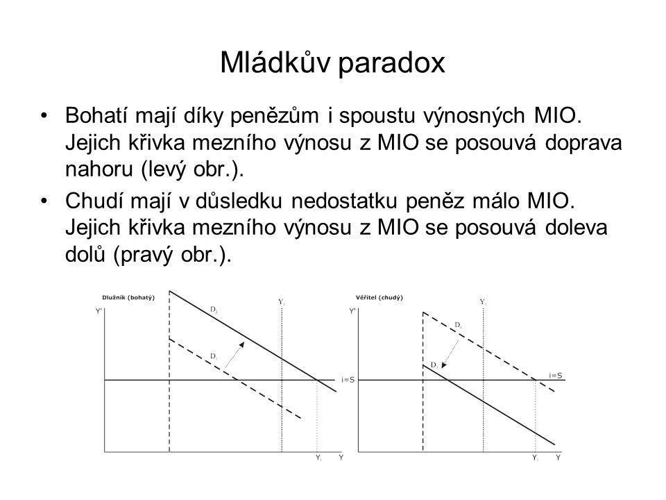 Mládkův paradox Bohatí mají díky penězům i spoustu výnosných MIO. Jejich křivka mezního výnosu z MIO se posouvá doprava nahoru (levý obr.).