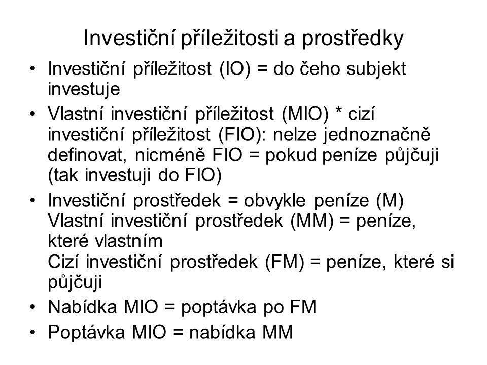 Investiční příležitosti a prostředky