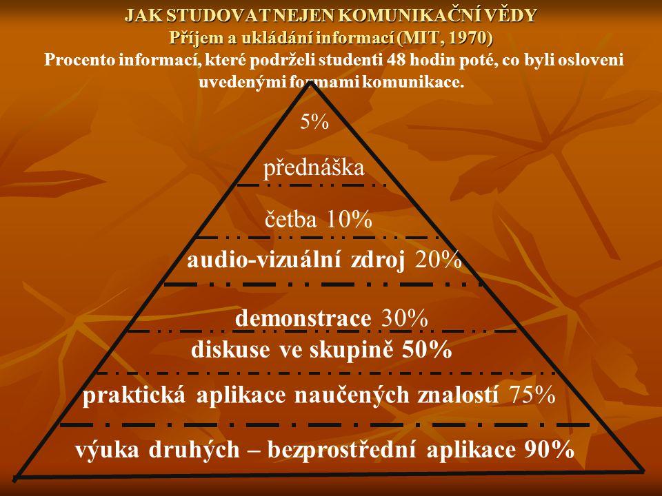 audio-vizuální zdroj 20%