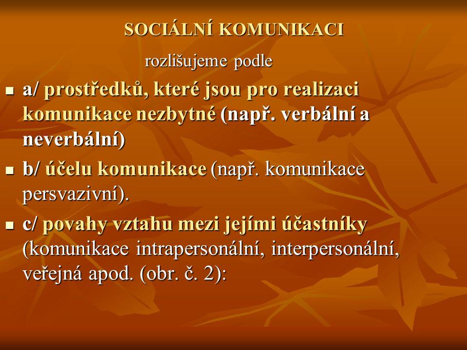 b/ účelu komunikace (např. komunikace persvazivní).