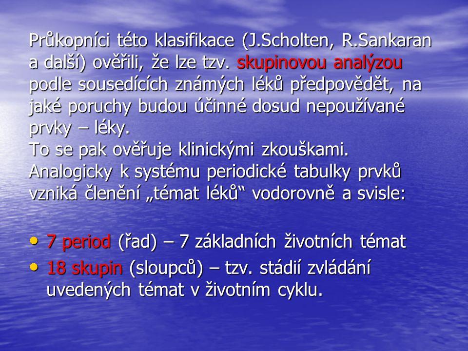 Průkopníci této klasifikace (J. Scholten, R