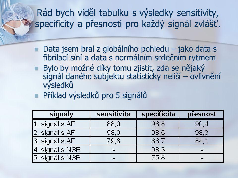 Rád bych viděl tabulku s výsledky sensitivity, specificity a přesnosti pro každý signál zvlášť.