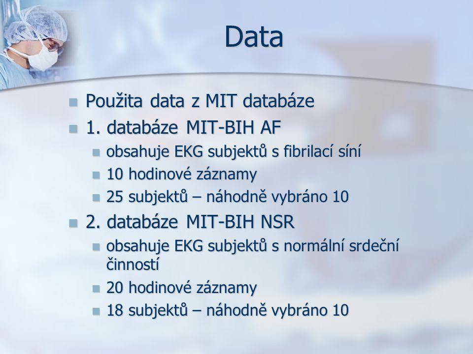 Data Použita data z MIT databáze 1. databáze MIT-BIH AF