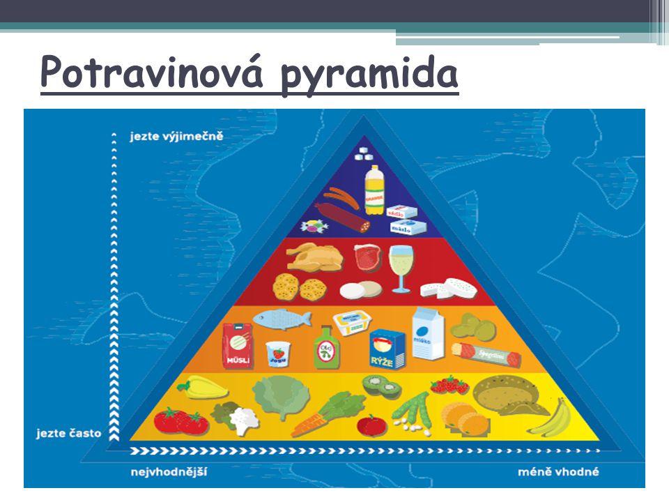 Potravinová pyramida Zdroj: http://www.fzv.cz/files/file/pyramida_new_2009.pdf