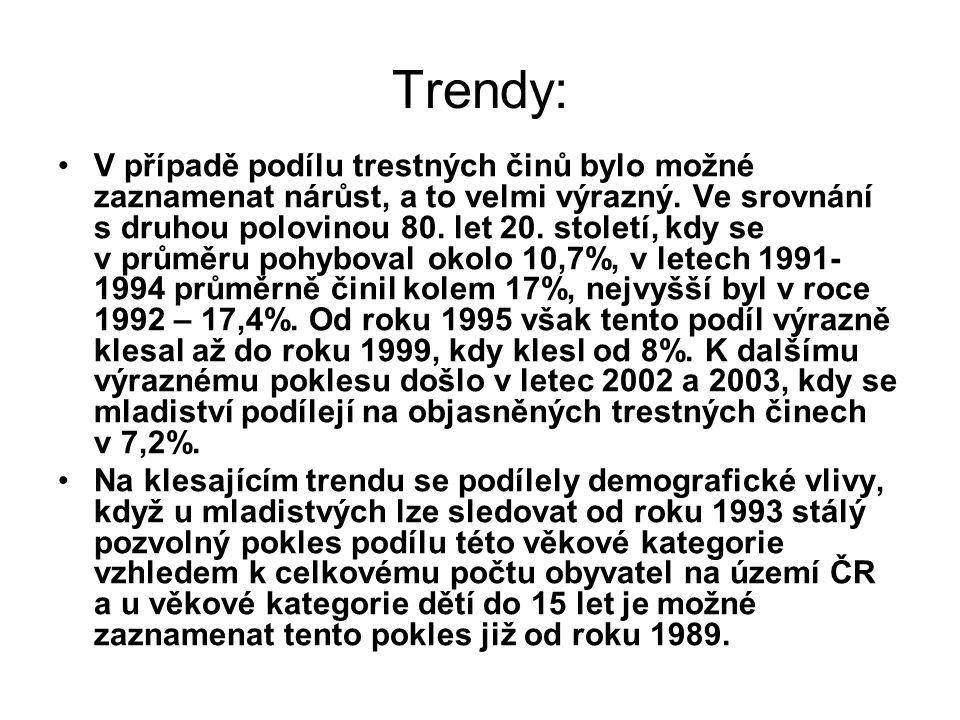 Trendy: