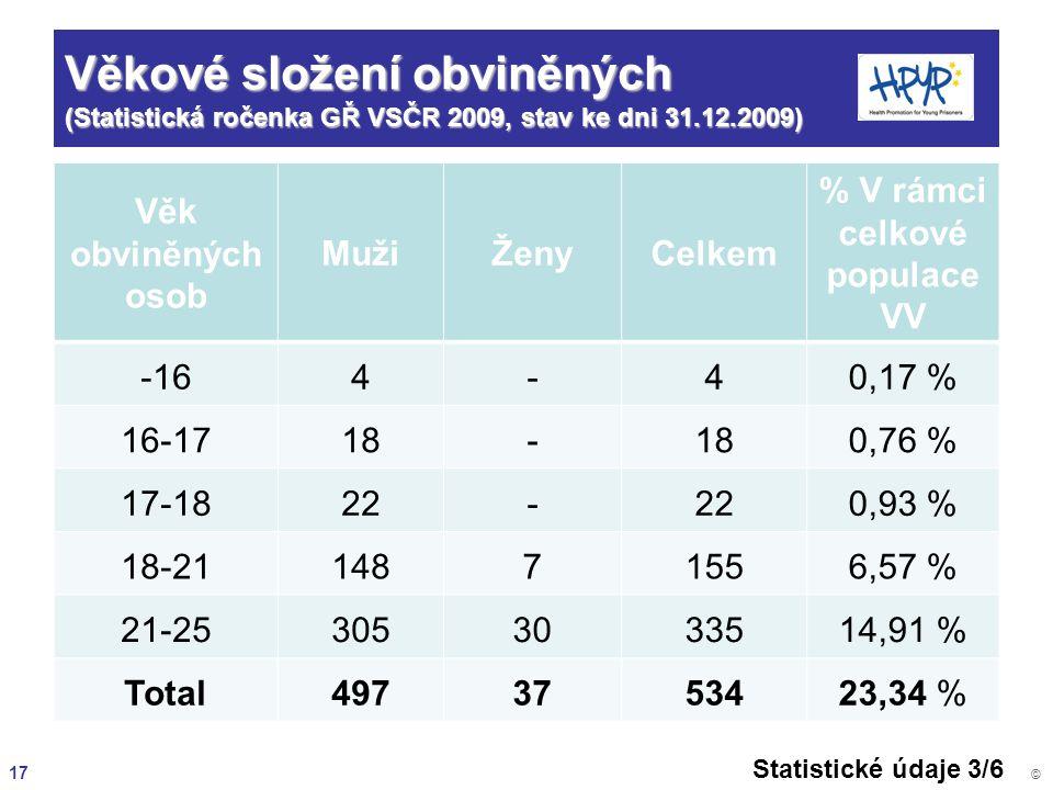 % V rámci celkové populace VV