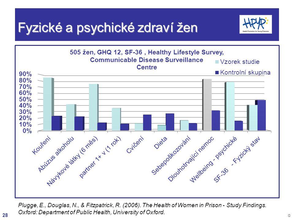 Fyzické a psychické zdraví žen