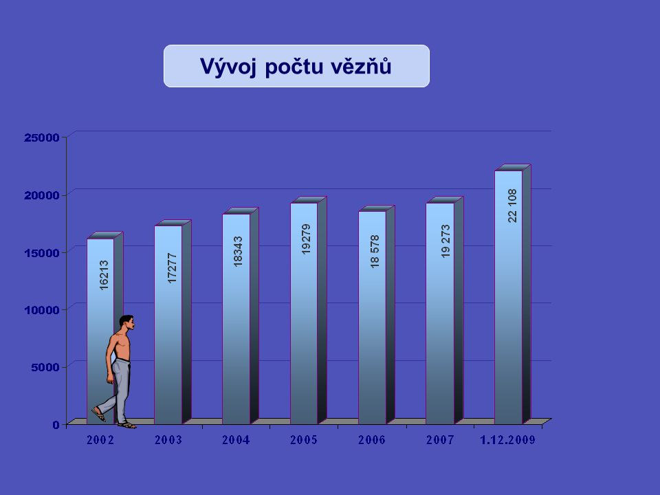 Vývoj počtu vězňů